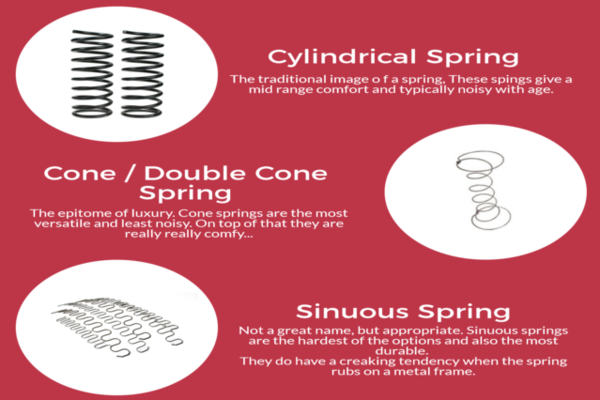 Different types of sofa springs
